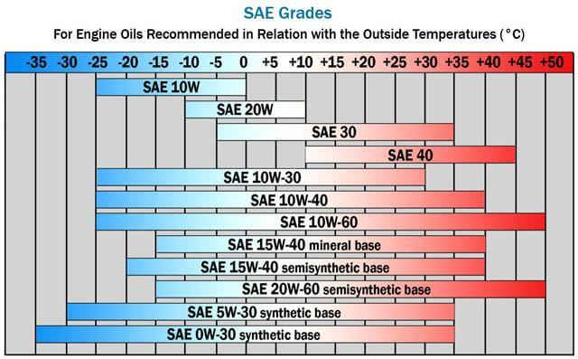 Engine oil recommended in relation with the outside temperature